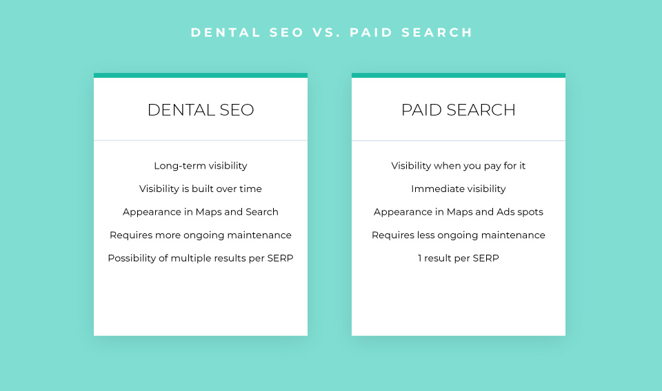 Pros and cons: dental SEO vs paid search