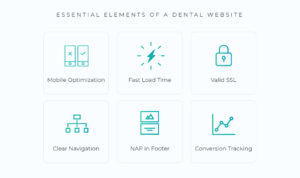 Essential-Elements-of-a-Dental-Website- Mobile Optimiztion, fast load time, valid SSL, clear navigation, NAP in footer, and conversion tracking