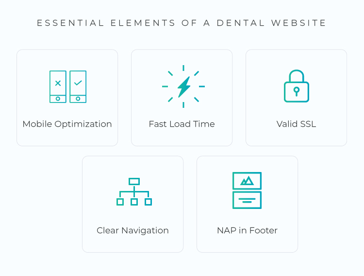 essential elements of a dental website are mobile optimization, fast load time, valid SSL, clear navigation and the practice name, address & phone number in the footer
