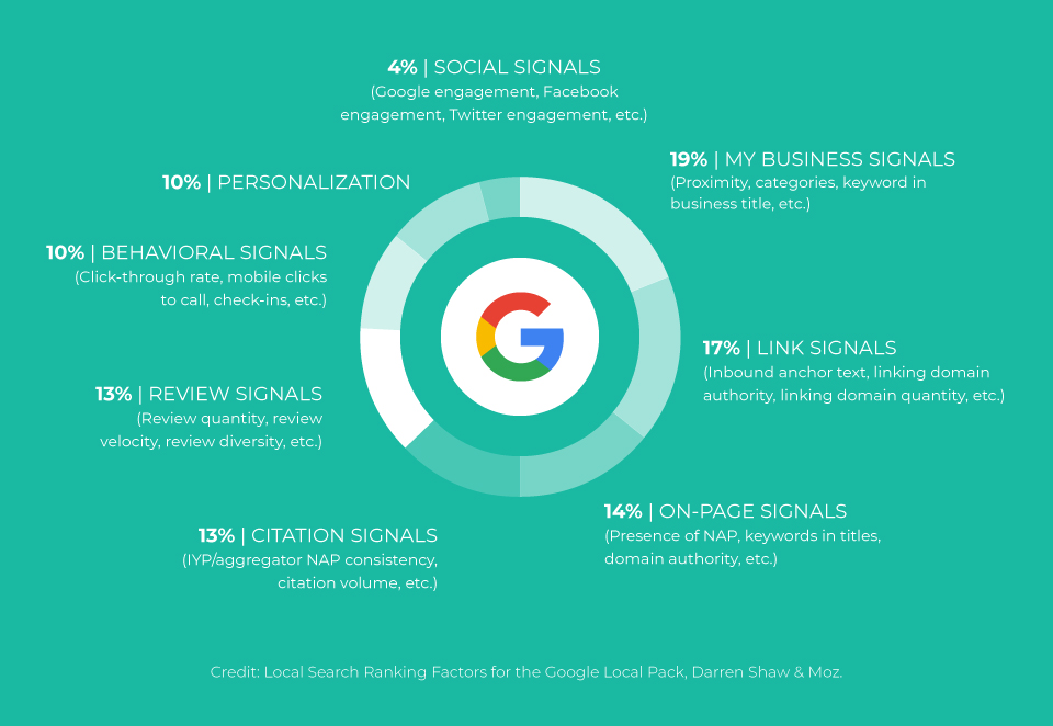 Google Local Pack Ranking Factors