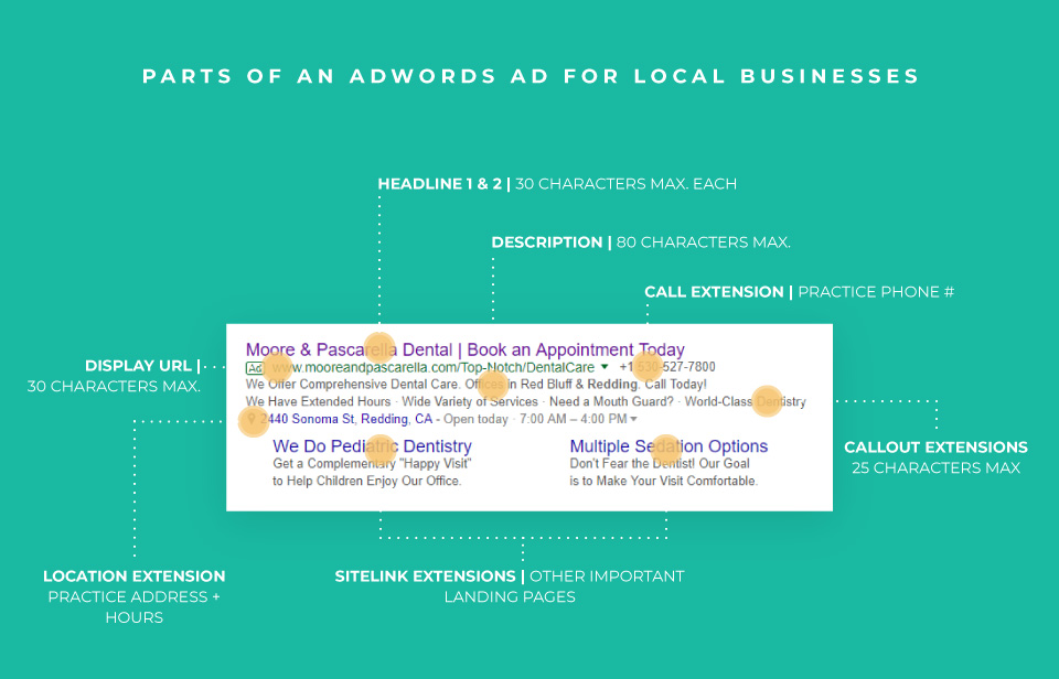 Parts of a Adwords Ad for Dental Marketing