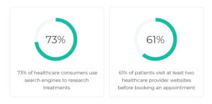Statistics about search habits in dental marketing