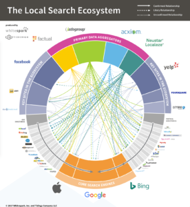 graph of the local search ecosystem