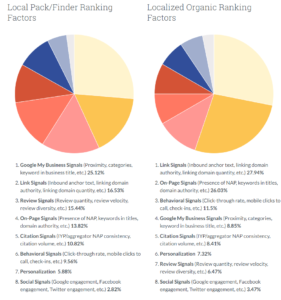 pie chart of seo ranking factors for dental websites